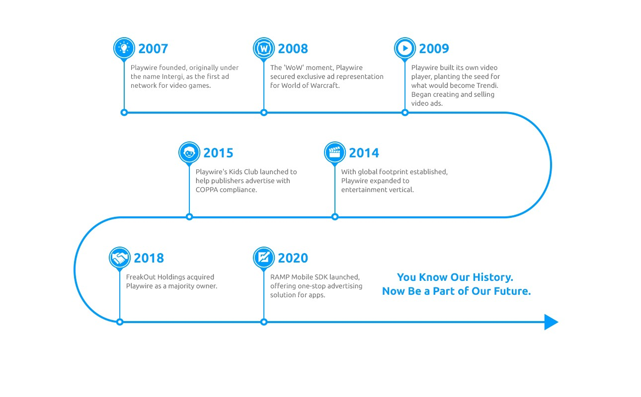 History of Playwire
